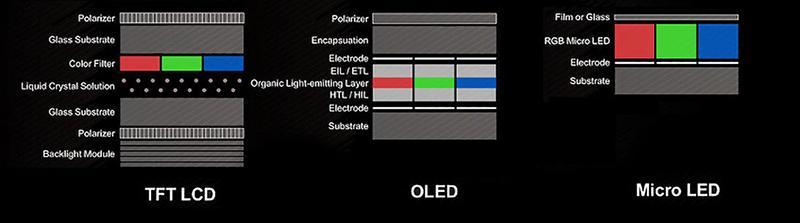 micro LED 具有低耗電、厚度薄、色彩飽和度與 OLED 相近、高亮度、高動態範圍、廣色域的優勢,但不易生產。