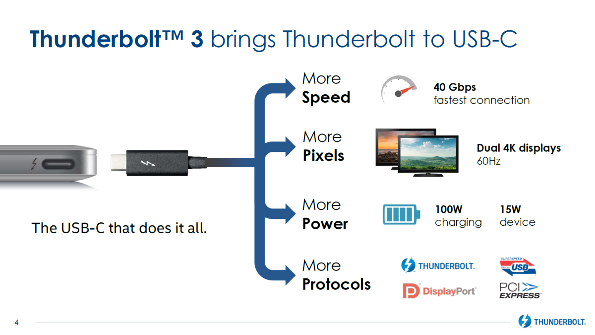Thunderbolt 3 兼容 USB-C ,提供 40Gbps 傳輸、雙 4K@60fps 顯示、 100W 大功率供電,並支援多種連接規格,將來也會整合到 USB 4 規格中。