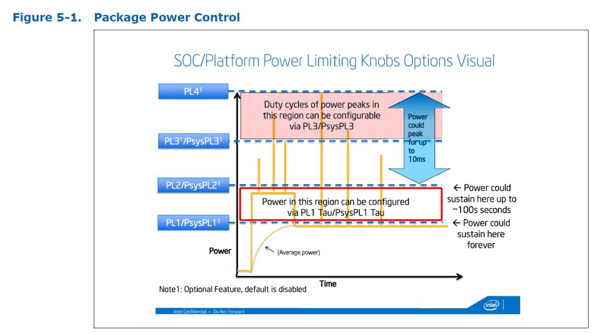 從PL1至PL4 Power的說明。圖中表示PL3以上屬於峰值功耗,不得超過10ms。