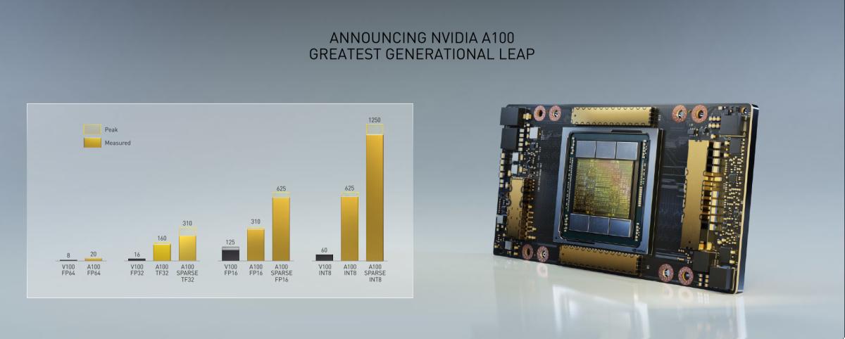 NVIDIA 表示若與上一代 V100 相比,A100 可有10X 效能增長、Sparse TF32 模式下更有 20X 效能的增長。