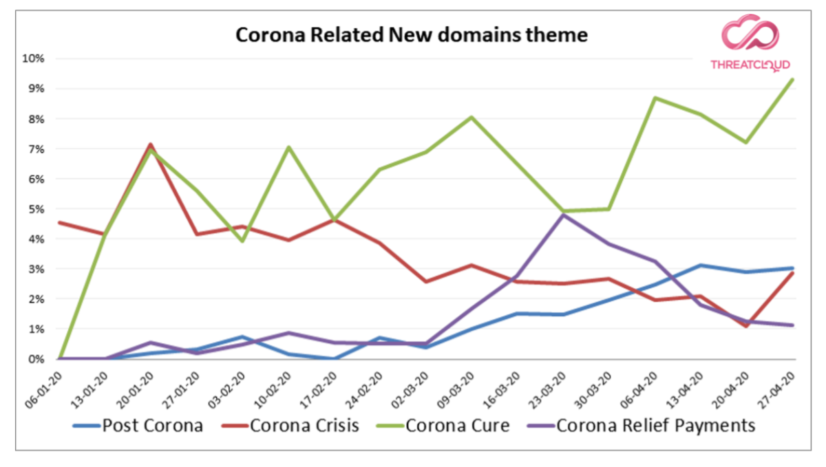 自疫情爆發以來,新註冊與新冠肺炎相關的域名不斷增加。