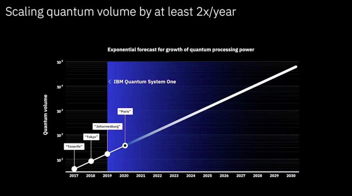 IBM 量子效能每年倍增。