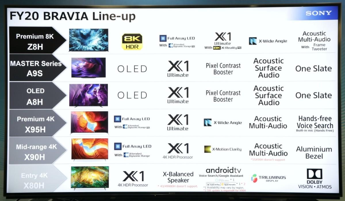 .2020 Sony 電視全線佈局,相比其他品牌算是精簡了不少。