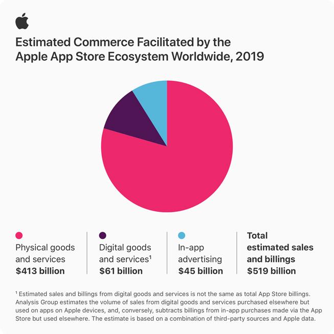 Apple 官方所統計的圖表。