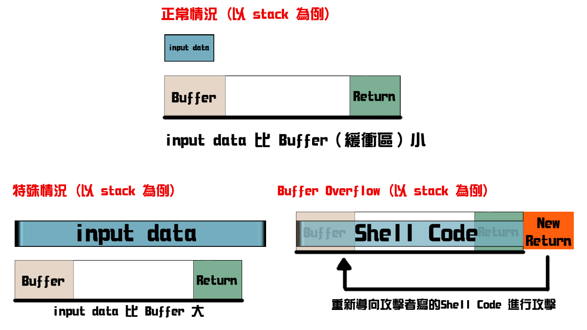 Buffer Overflow (緩衝區溢位) 之原理。