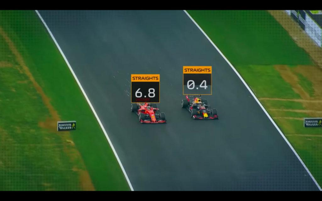 數據來自 F1 Insights,用 AWS Sagmaker 等人工智能服務作進一步。