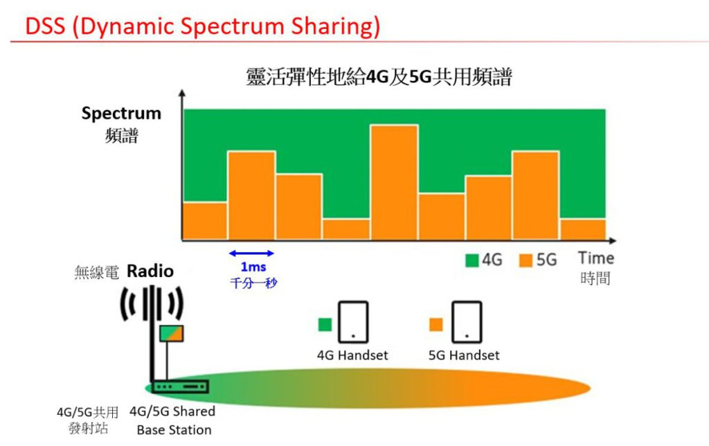 DSS 技術可以在同一頻段下將 4G 與 5G 服務並存,擁有 1ms 的極高速網絡調度效能特點,透過 AI 元素識別 4G 與 5G 用戶,即時調節網絡資源,令所有用戶於網絡中可獲得最佳上網連線體驗,亦令 4G 與 5G 網絡有無縫連接效果。