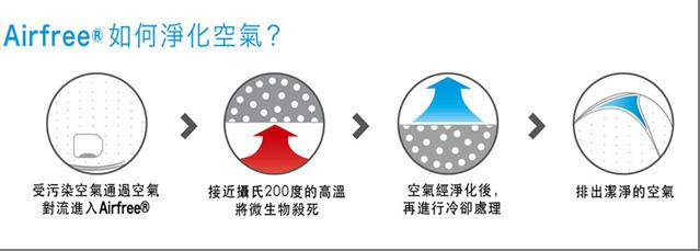 專利 TSS 高溫陶瓷殺菌技術