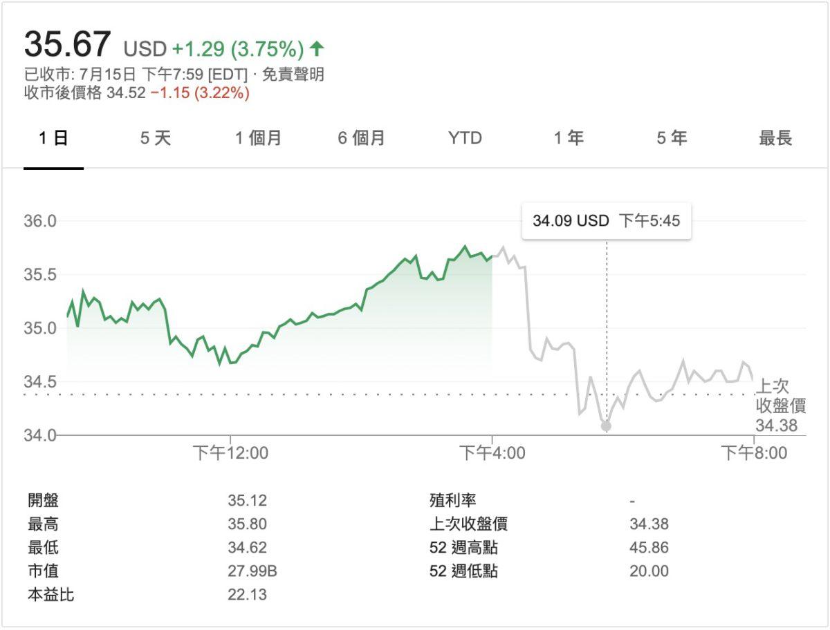 事件揭發後, Twitter 股價在美股收市後時段曾一度由高位 $35.8 美元急跌至低位 $34.09 美元。