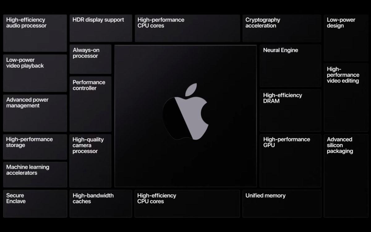 蘋果公司將在 Mac 電腦使用自行研 發的 ARM 晶片。