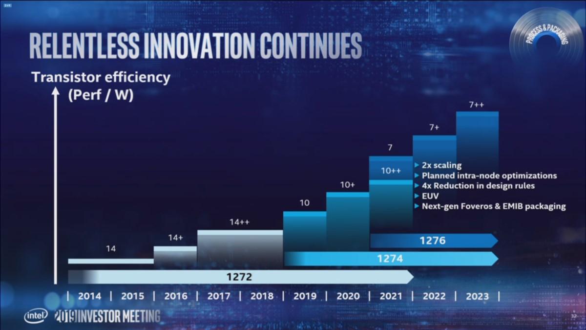 Intel 原本預定 2021 年開始推出 7nm 製程 CPU 。