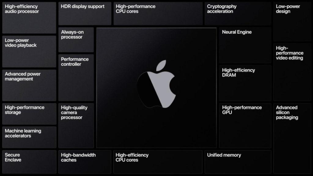 採用自家 Apple Silicon 處理器的 Mac 電腦產品會是今年市場的焦點