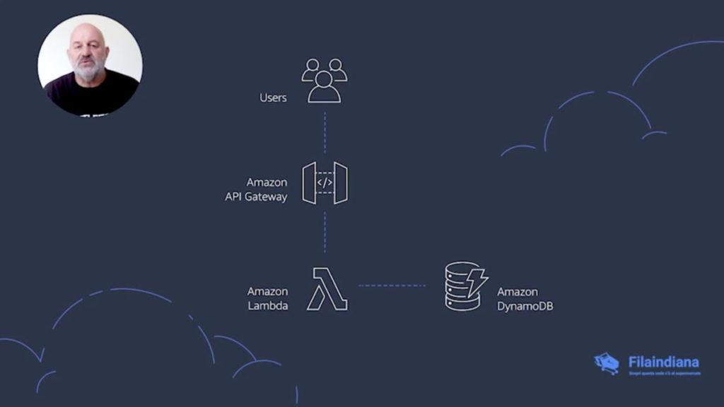 FilaIndiana 採用 AWS 的服務架構。