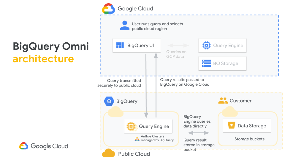 BigQuery Omni 用 Anthos ,在 AWS 上建立 K8s 叢集作跨雲端數據分析。