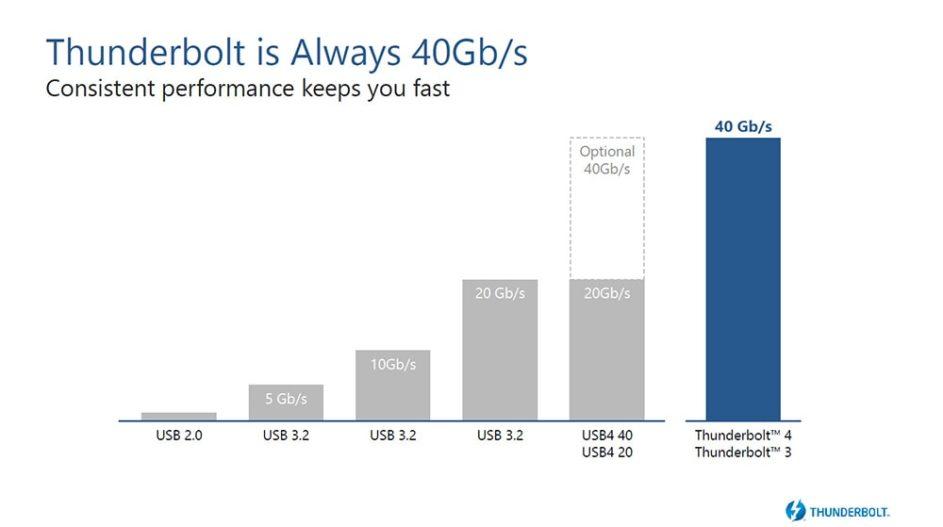 Thunderbolt 4 及現行的 Thunderbolt 3 同樣支援 40Gb/s 數據傳輸