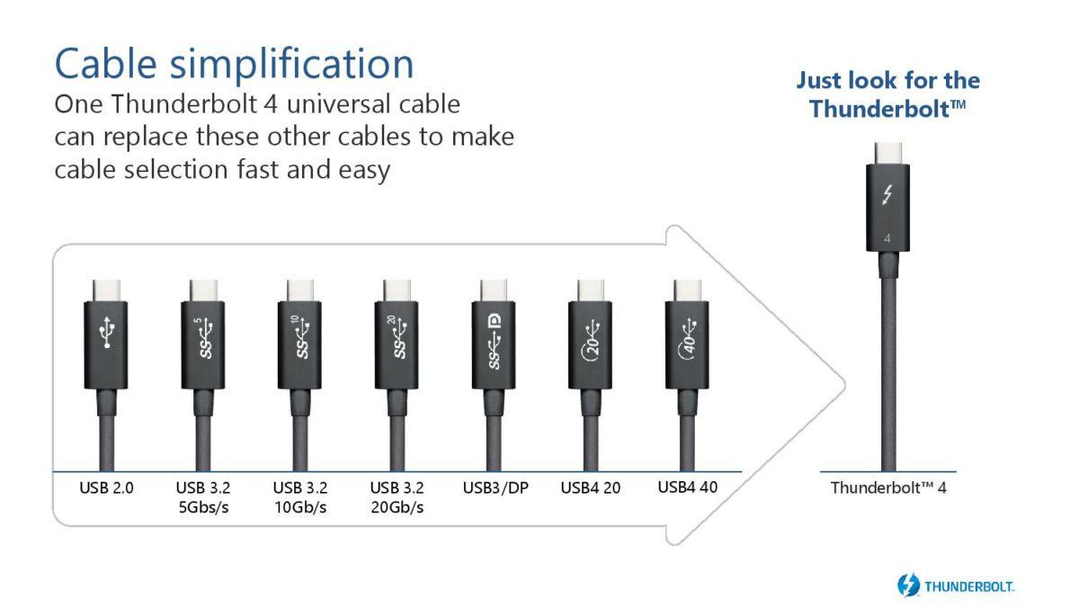 今早公布的 Thunderbolt 4 規格,兼容 USB 2 、 USB 3 、 USB 4 等一系列採用 USB-C 接口的規格。