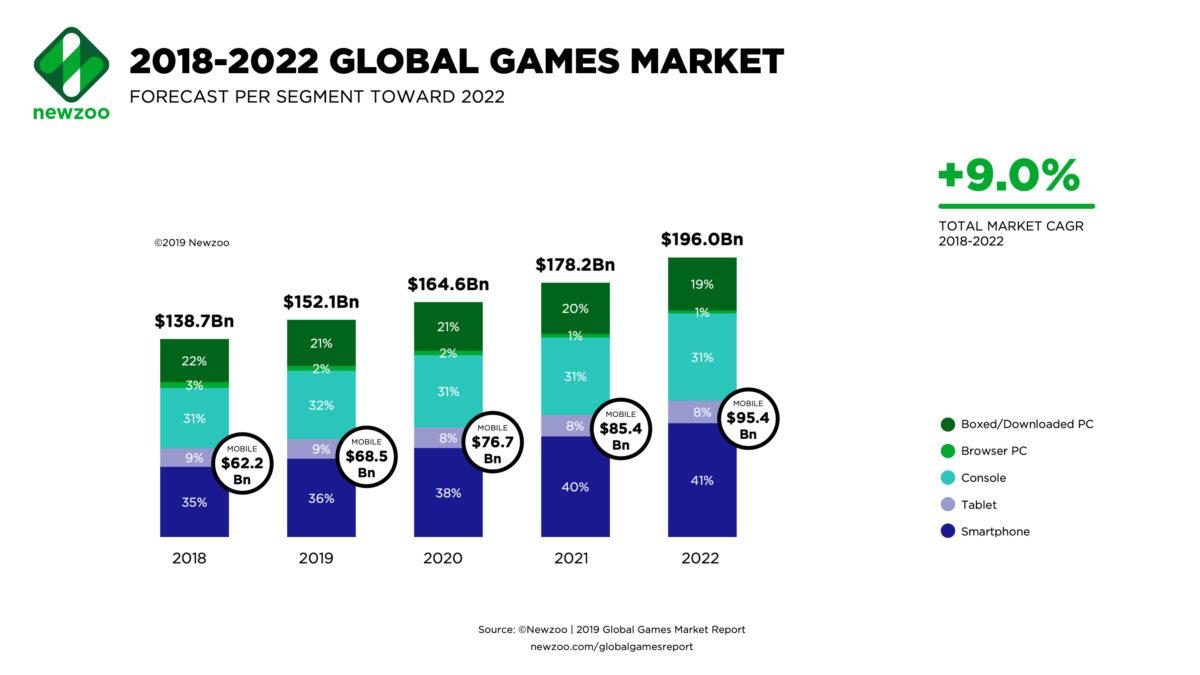 報告顯示遊戲市場逾半營業額將來自手機遊戲,所以一次開發就能包辦手機、平板、電視機頂盒和電腦的開發平台對遊戲開發者來說相當吸引。