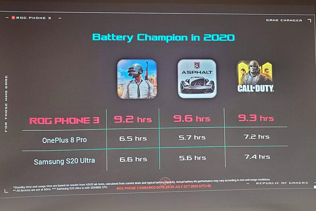 6,000mAh 電池支援 30W 快充,官方提供的電量測試成績非常強勁,可以玩足 9 小時「食雞」。