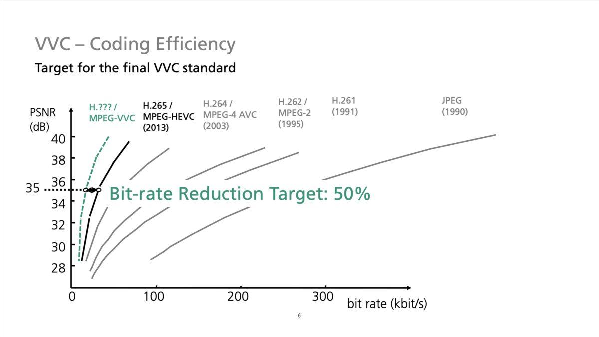 新編碼標準較現有的 H.265/HEVC 節省一半 Bitrate 。
