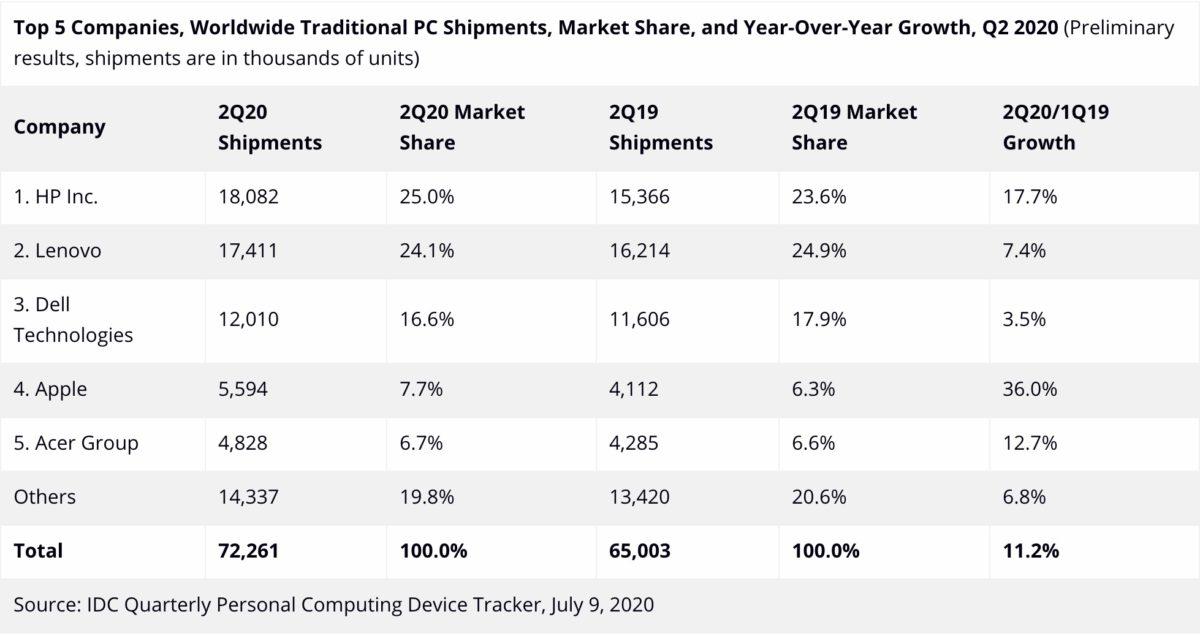論出貨量, HP 、 Lenovo 和 Dell 佔頭三甲,但論升幅, Apple 和 Acer 就相當強勁。