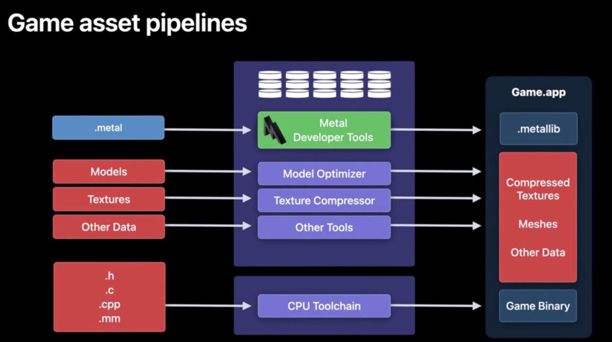 Apple 平台遊戲資產管線中,將 .metal 檔案編譯為 .metallib 物件是關鍵工序之一。