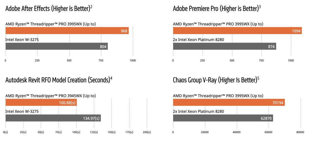 AMD 列出圖表,顯示 Threadripper PRO 在各種應用效能上都較 Intel 系統高。