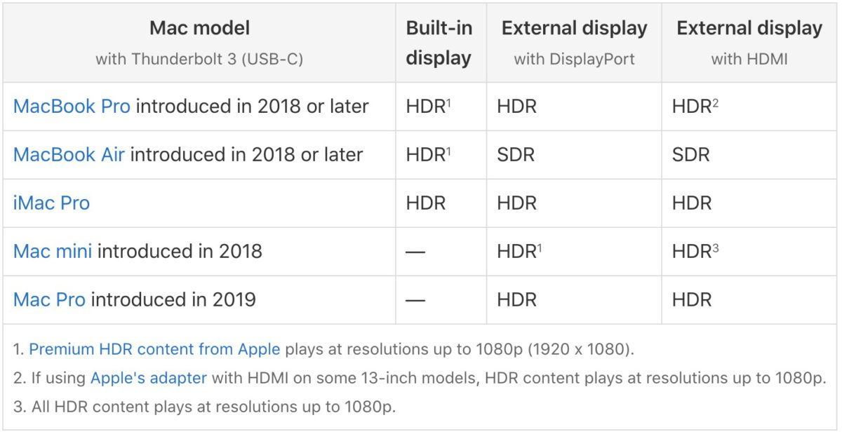 Apple 美國網站今日更新了 HDR10 支援電腦清單,加入 2018 年或以後的 MacBook Air 。唯僅支援內置顯示屏。