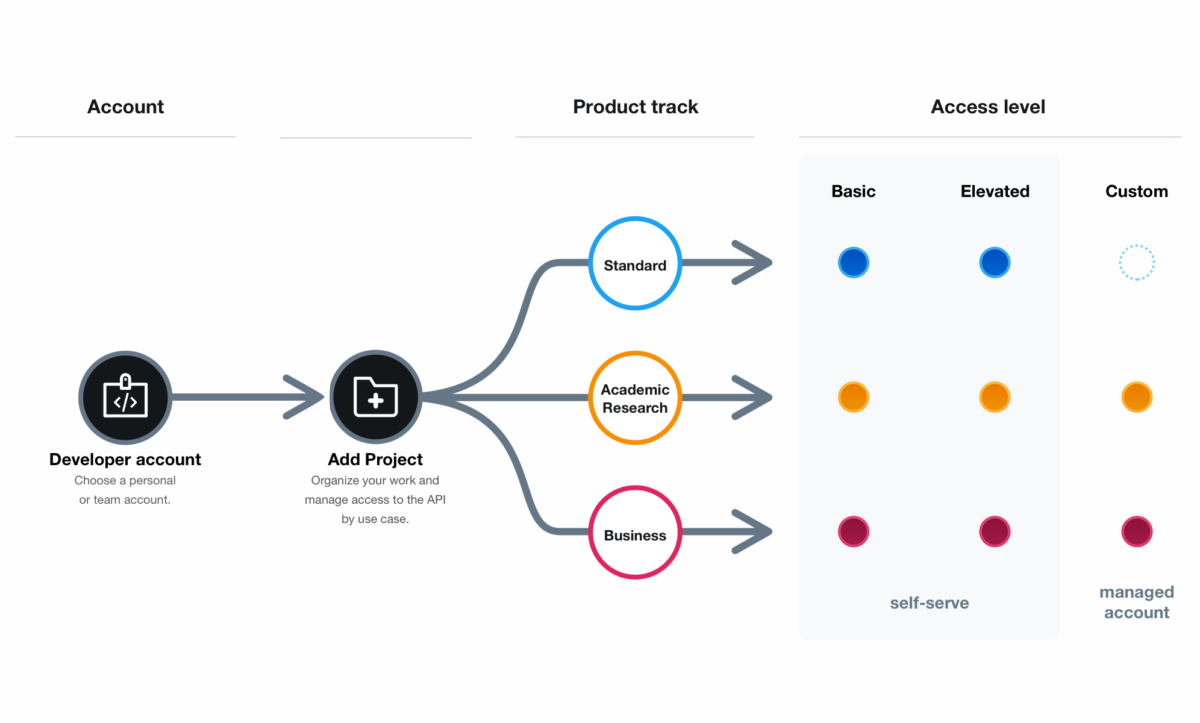 Twitter 為開發者帳戶推出三級收費,以提供更符合使用者需要的環境。
