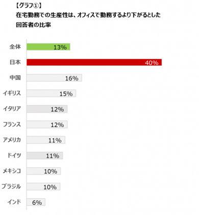 10 國中僱員認為居家工作最影響生產力的是日本人。