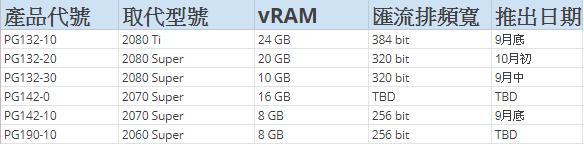 傳出的資料中可見最低規格的顯示卡都配有最少 8GB 的 VRAM ,當然資料是真假就要留待日後公布作實了。(來源:Wccftech )
