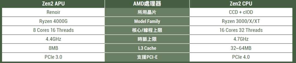 Zen2 APU vs Zen2 CPU懶人包