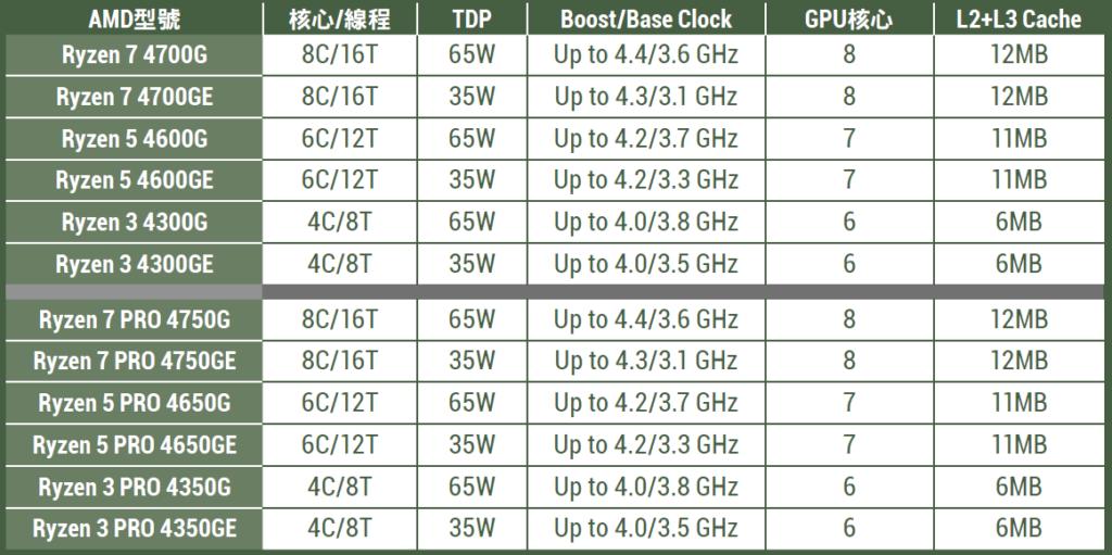 首批發表Zen2 APU型號一覽表
