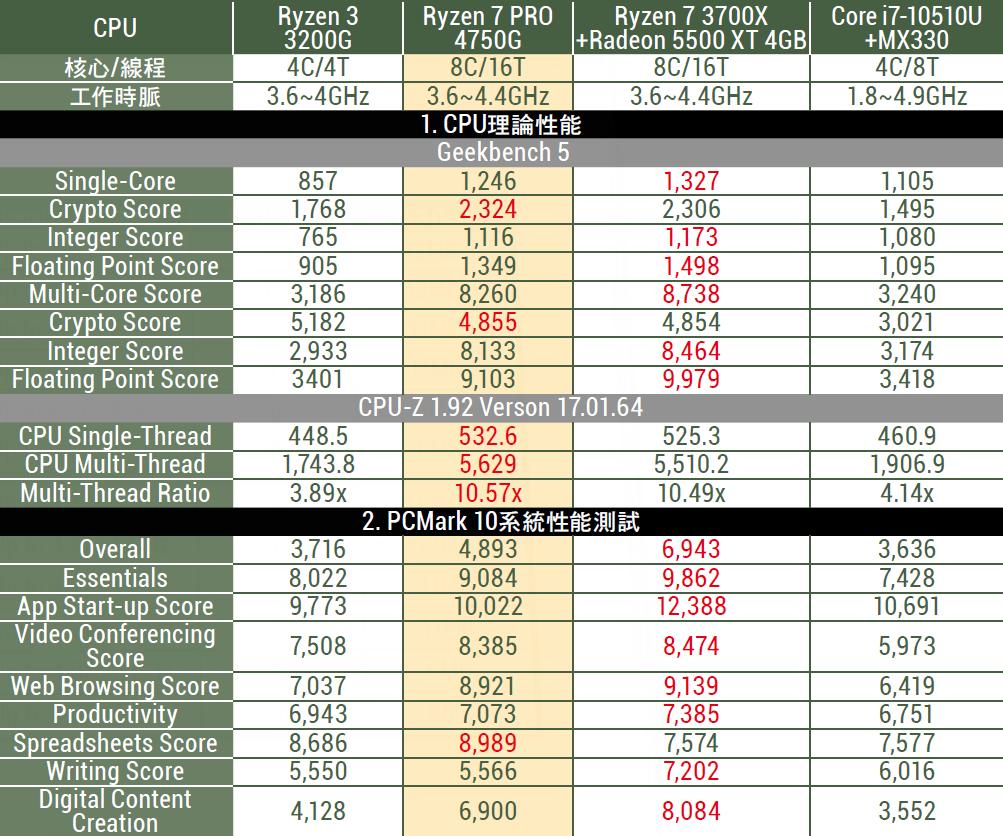 Ryzen 7 PRO 4750G 決戰 NVIDIA MX330 測試一
