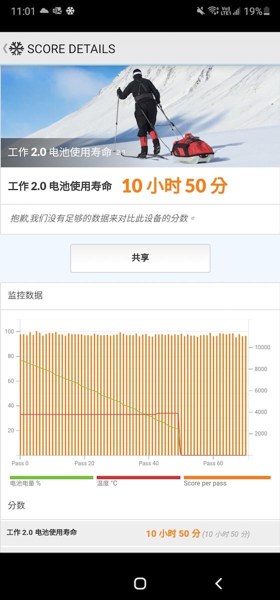 PCMark 的電池測試達到了 10 小時 50 分鐘使用時間,相當長氣。