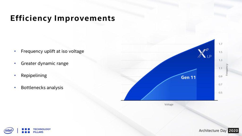通過新的管線設計, Xe-LP 工作時脈可望達到 1.8GHz,遠較 Gen11 Intel UHD Graphics 的 1.1GHz 高。