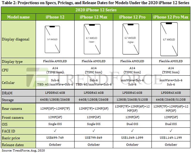 台灣調查公司 TrendForce 所發表的報告預測 4 款 iPhone 的詳細規格。
