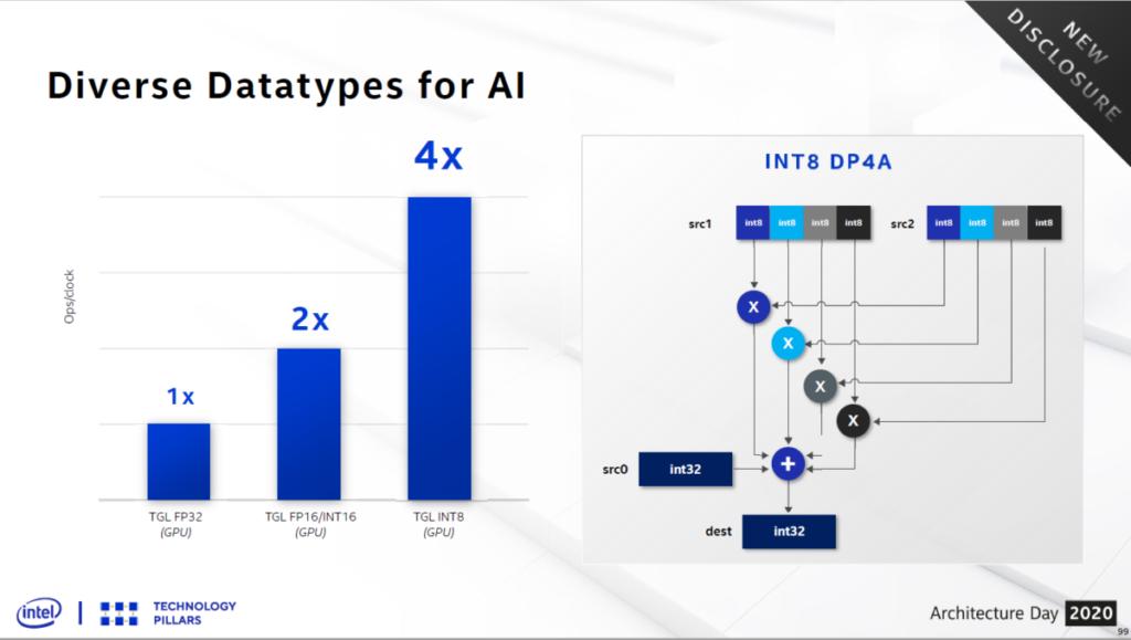 針對 AI 運算,提供 Fast INT8 with DP4A 功能。