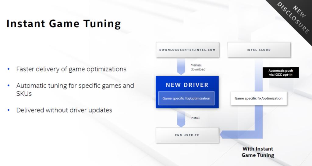提供即時遊戲調整功能,可針對各款遊戲作出修正並最佳化設定。