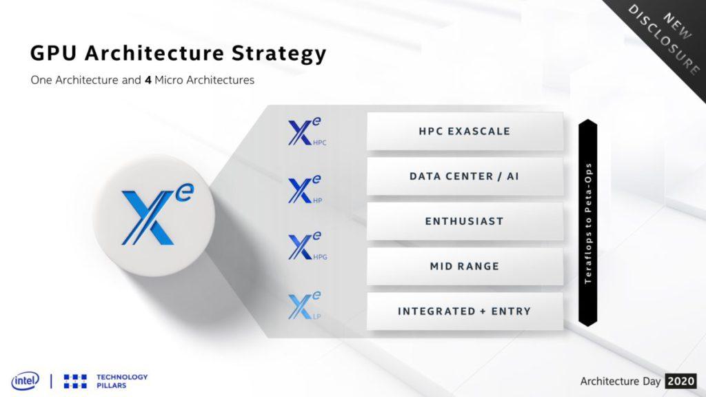 Xe 繪圖核心將擁有 4 個版本針對不同的市場