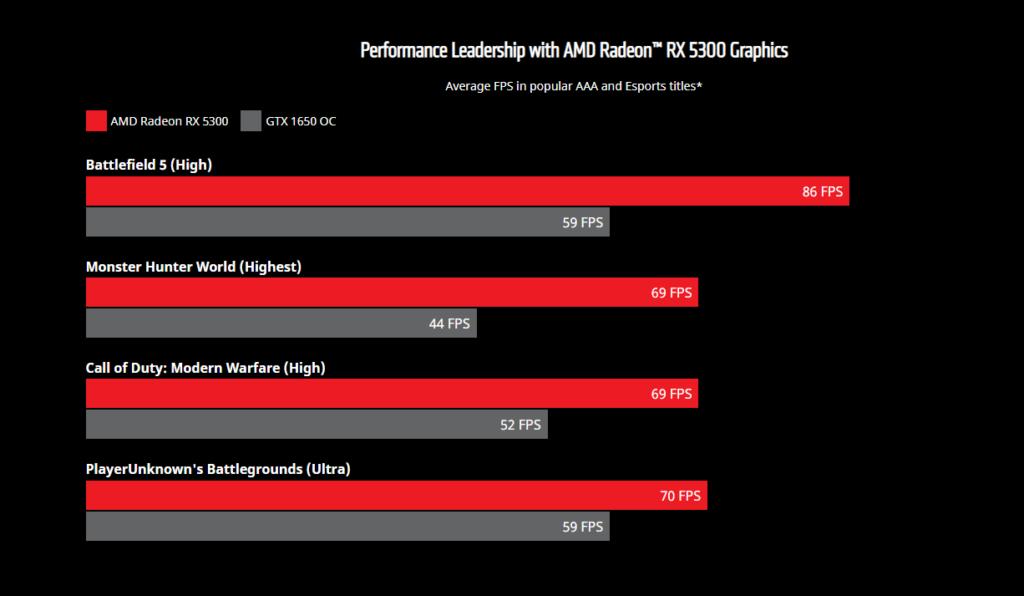 AMD 比較 RX 5300 在多款遊戲測試表現均在 GTX 1650 OC 之上。
