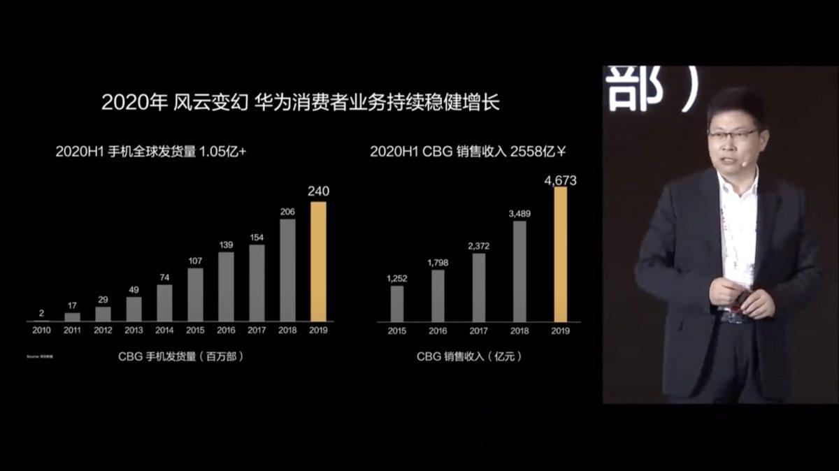 余承東表示 2020 年第一季 HUAWEI 手機的出貨量達到 1.05 億部,是全球首位。但受到制裁影響,預計今年的整體出貨量將不及去年。