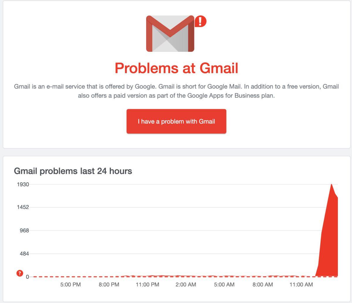 網絡服監察網站 DownDetector 亦顯示 Gmail 出現大量服務無法使用的舉報。