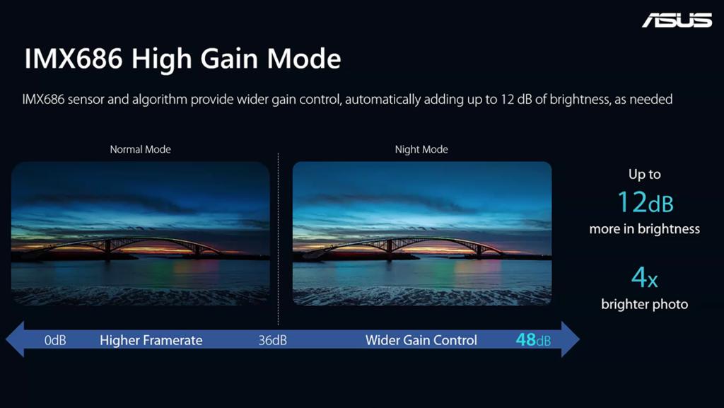 主鏡使用 IMX686 感光元件,具備 High gain mode 令夜拍效果更清晰明亮。