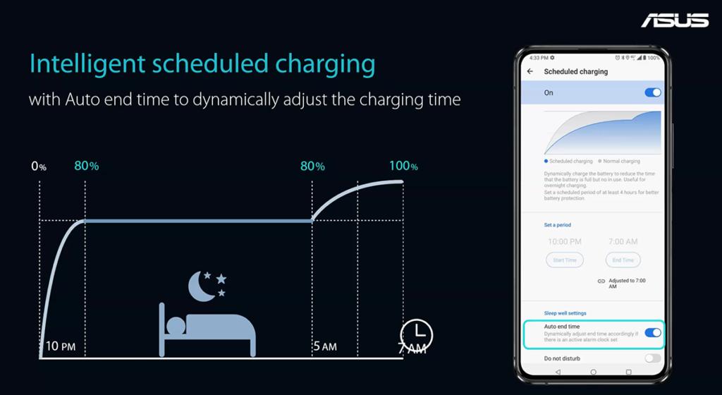 加入電池保護功能,如智能排程充電,令電池壽命得以延長。