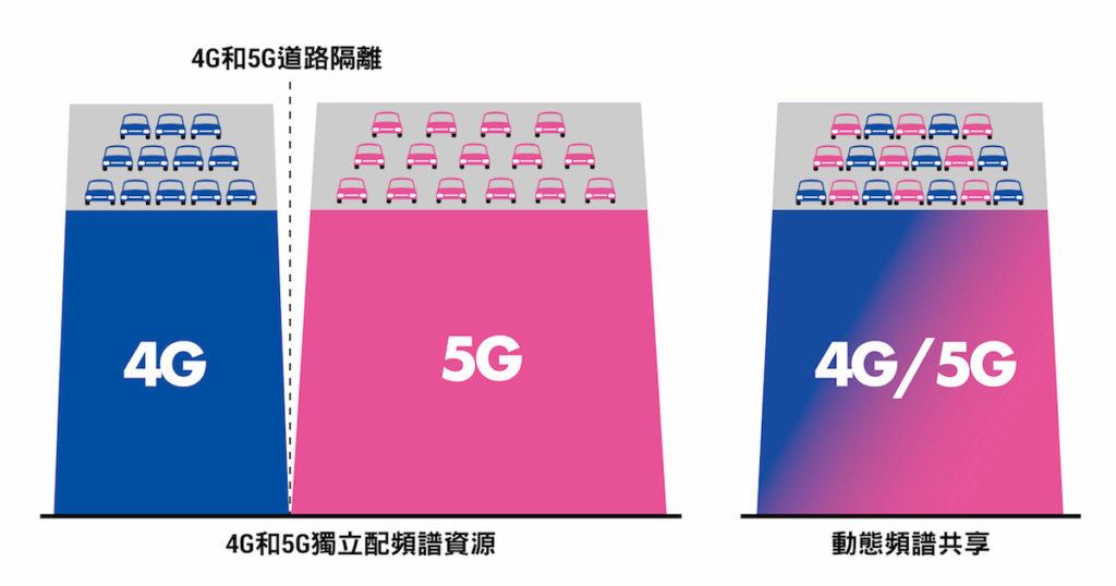 5G 頻譜分配圖