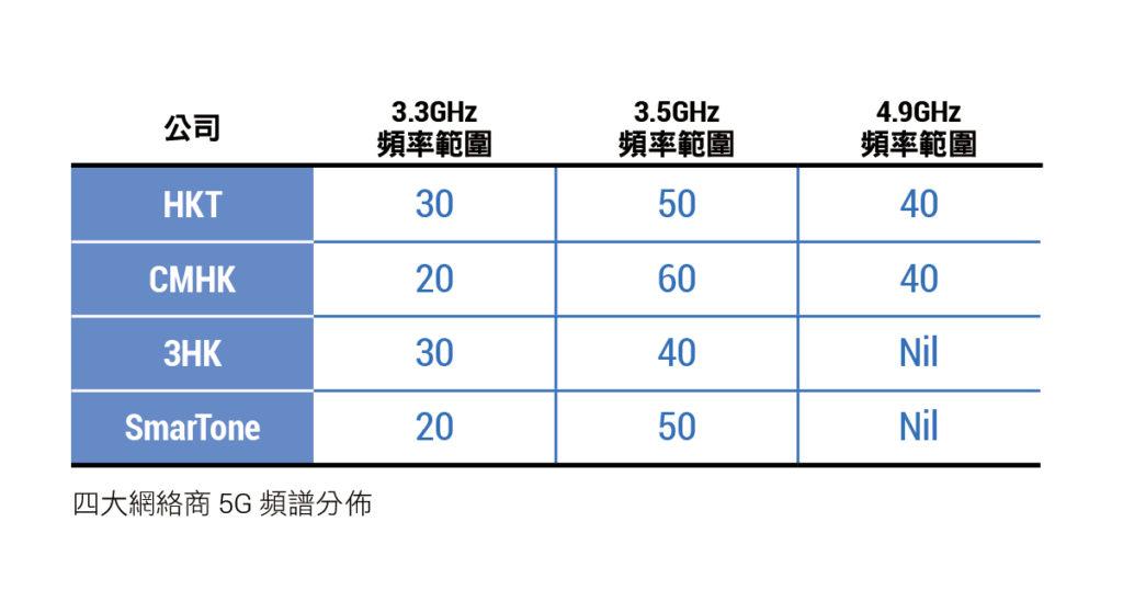 四大網絡商 5G 頻譜分佈