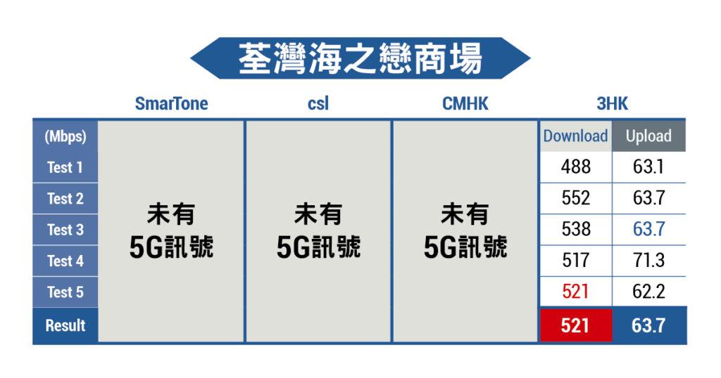 荃灣海之戀 5G 測速
