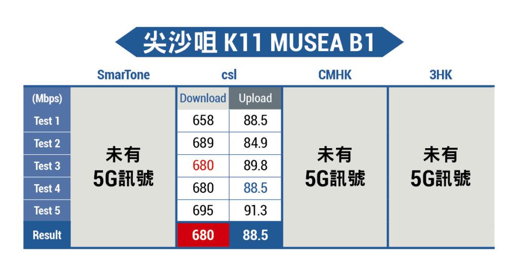 尖沙咀K11 MUSEA B1 5G測速