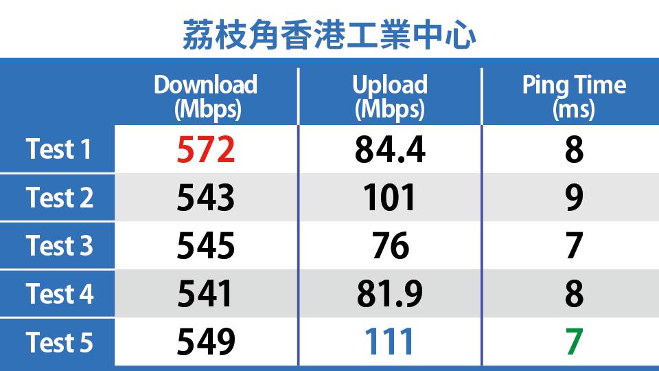 荔枝角香港工業中心 CMHK 5G Speedtest