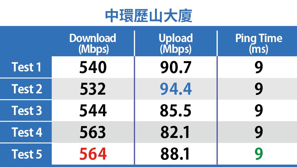 中環歷山大廈 CMHK 5G Speedtest